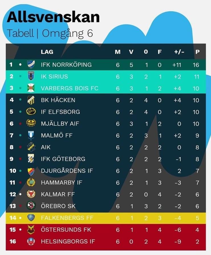 Classifica Allsvenskan