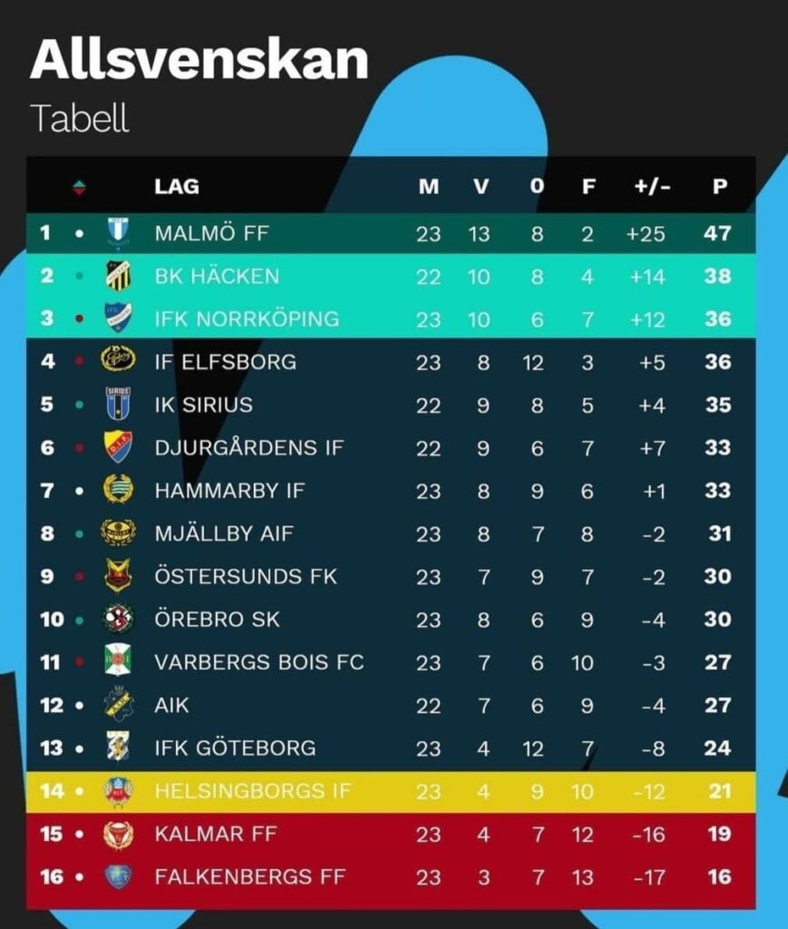 Classifica Allsvenskan